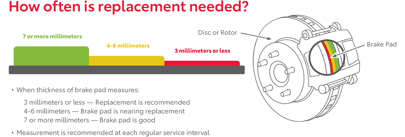 How often is replacement needed? It depends on the remaining thickness of your brake pads. Your brake pads wear down as you use your brakes. 4-6 millimeters of remaining brakepad thickness means that your brake pads are nearing replacement. Less than 4 millimeters means that they need to be replaced very soon.