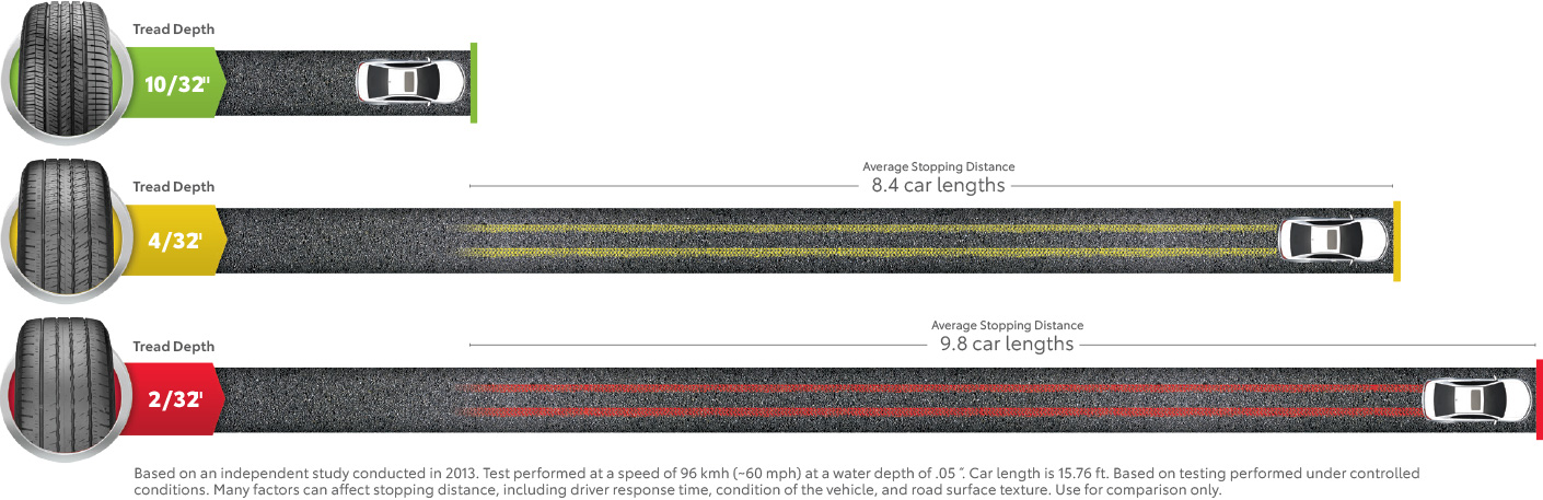 Stopping distance illustration. What might seem like a small change in tire tread can have a major impact on stopping distance.